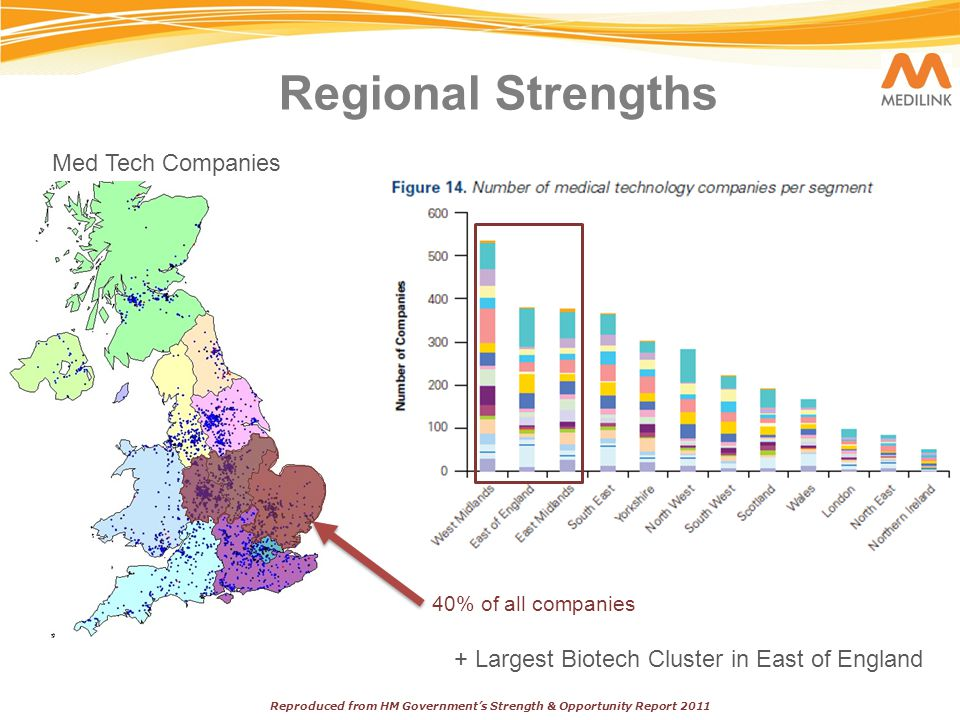 Regional Strengths Med Tech Companies Reproduced from HM Government's Strength & Opportunity Report 2011 40% of all companies + Largest Biotech Cluster in East of England