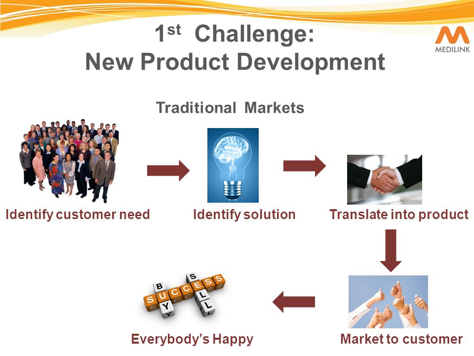1 st Challenge: New Product Development Identify customer need Identify solution Translate into product Market to customer Everybody's Happy Traditional Markets