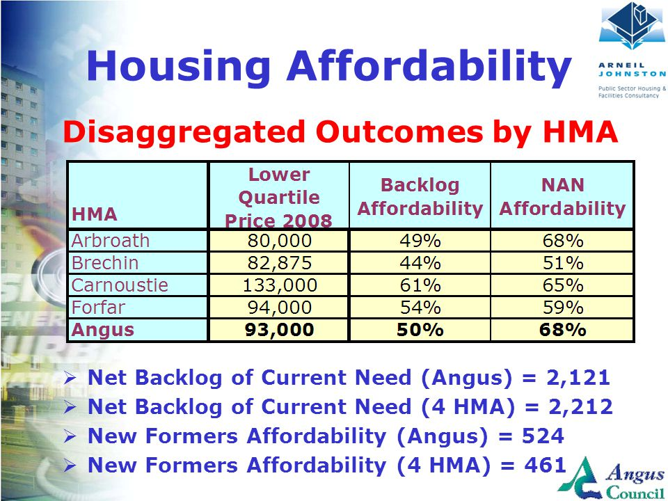 Client Logo Here Housing Affordability Disaggregated Outcomes by HMA  Net Backlog of Current Need (Angus) = 2,121  Net Backlog of Current Need (4 HMA) = 2,212  New Formers Affordability (Angus) = 524  New Formers Affordability (4 HMA) = 461