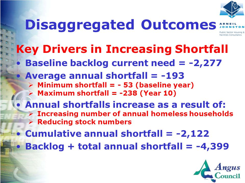 Client Logo Here Disaggregated Outcomes Key Drivers in Increasing Shortfall Baseline backlog current need = -2,277 Average annual shortfall = -193  Minimum shortfall = - 53 (baseline year)  Maximum shortfall = -238 (Year 10) Annual shortfalls increase as a result of:  Increasing number of annual homeless households  Reducing stock numbers Cumulative annual shortfall = -2,122 Backlog + total annual shortfall = -4,399