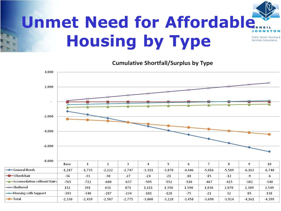 Client Logo Here Unmet Need for Affordable Housing by Type