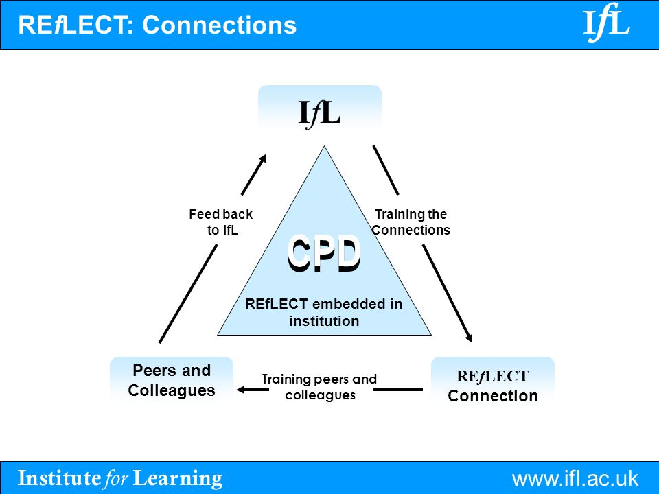 Institute for Learning www.ifl.ac.uk IfLIfL REfLECT: Connections IfLIfL REfLECT Connection Peers and Colleagues Training the Connections Feed back to IfL Training peers and colleagues CPD REfLECT embedded in institution CPD