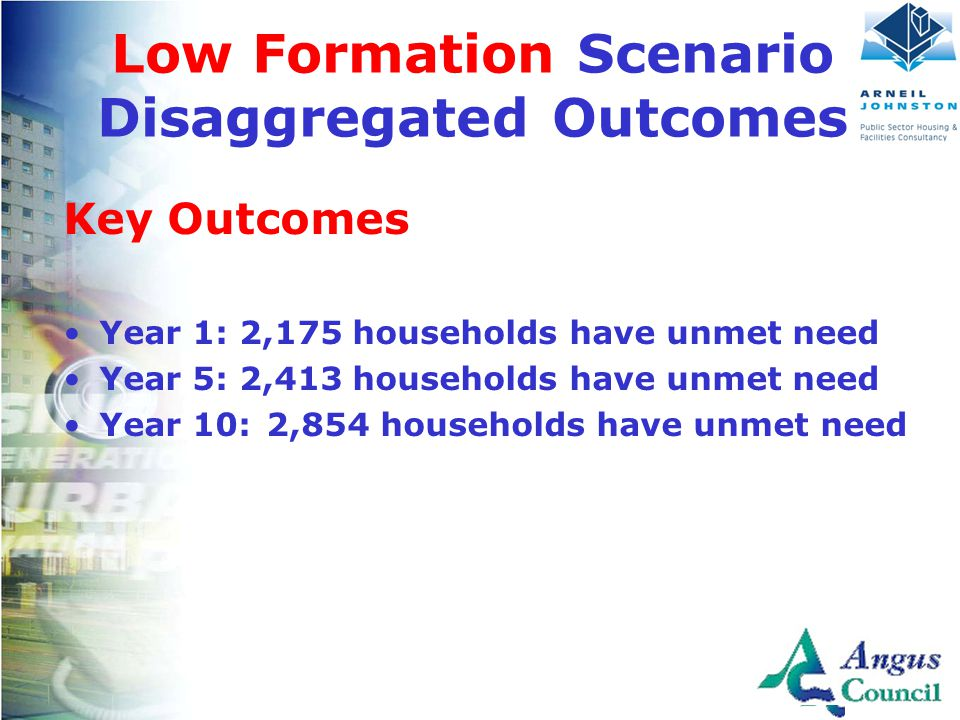 Client Logo Here Low Formation Scenario Disaggregated Outcomes Key Outcomes Year 1: 2,175 households have unmet need Year 5: 2,413 households have unmet need Year 10: 2,854 households have unmet need