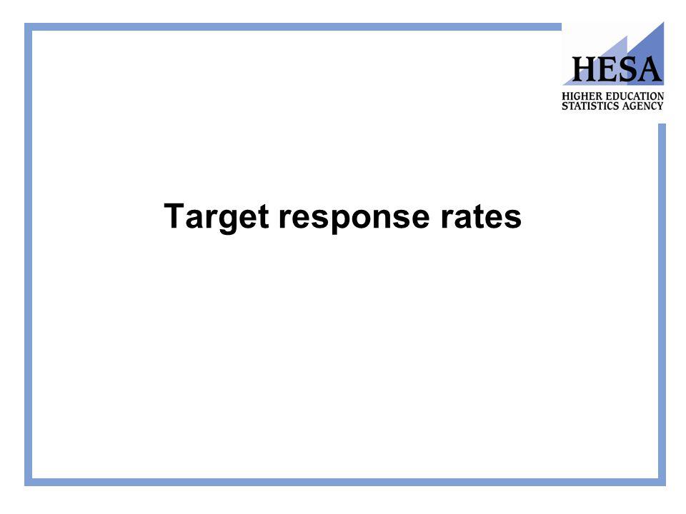 Target response rates