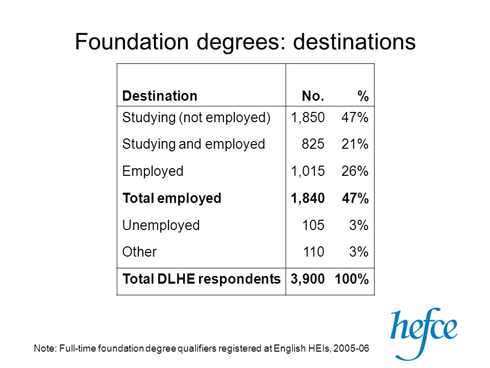 Destination No.% Studying (not employed)1,85047% Studying and employed82521% Employed1,01526% Total employed1,84047% Unemployed1053% Other1103% Total