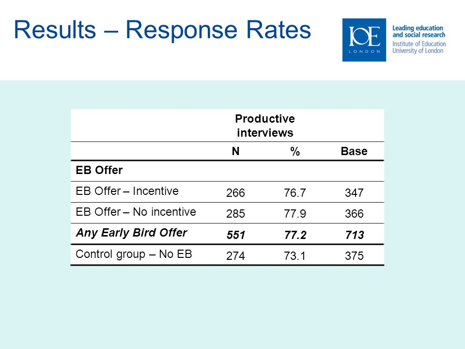 Results – Response Rates Productive interviews N%Base EB Offer EB Offer – Incentive 26676.7347 EB Offer – No incentive 28577.9366 Any Early Bird Offer 55177.2713 Control group – No EB 27473.1375