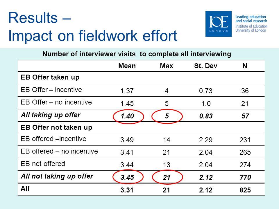 Results – Impact on fieldwork effort MeanMaxSt.