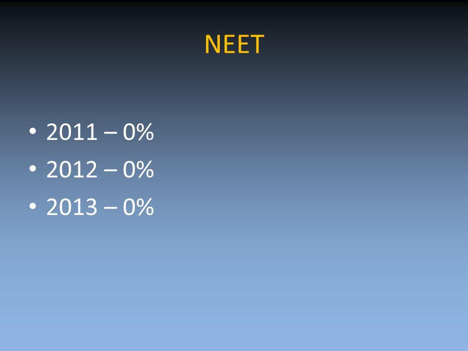 NEET 2011 – 0% 2012 – 0% 2013 – 0%
