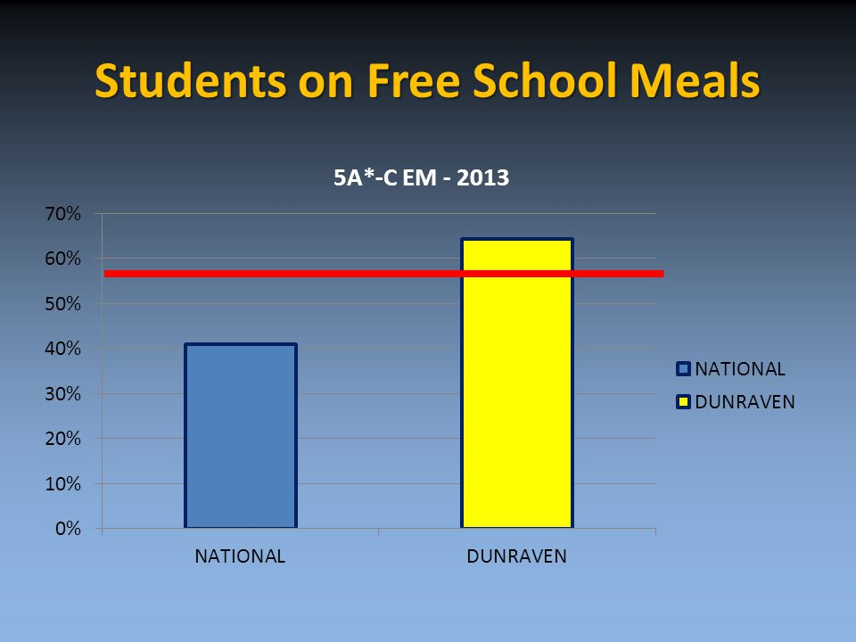 Students on Free School Meals