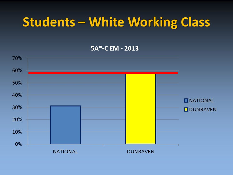 Students – White Working Class
