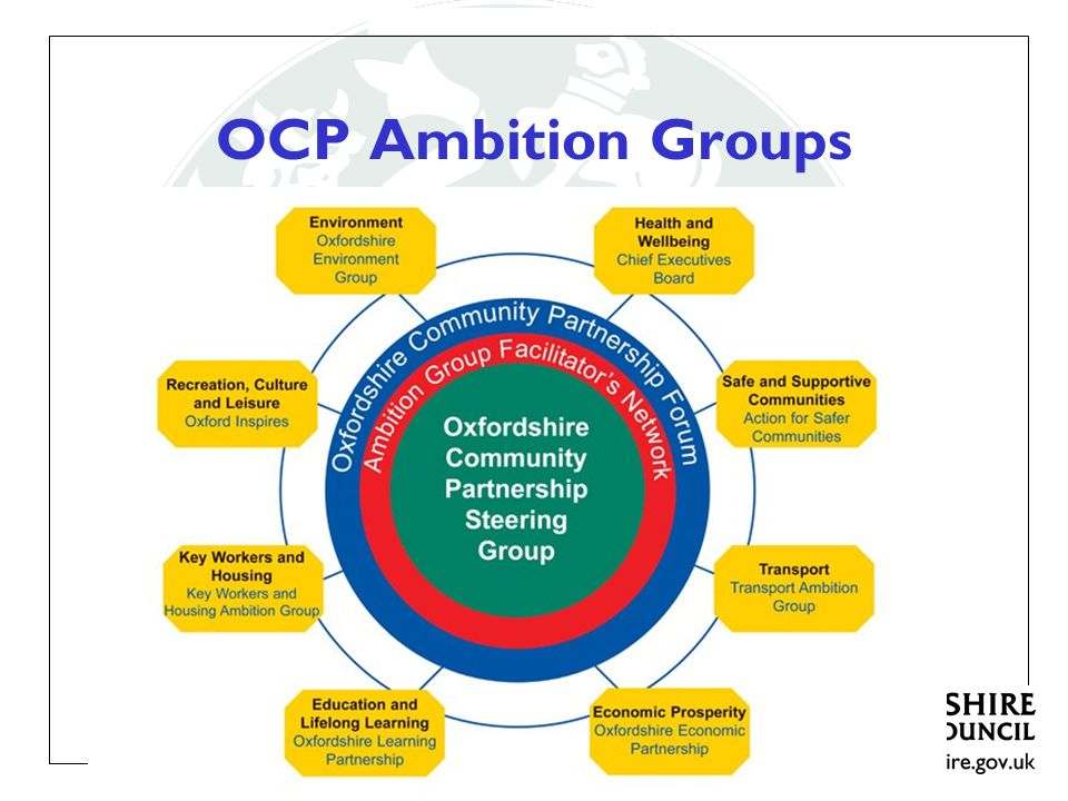 OCP Ambition Groups