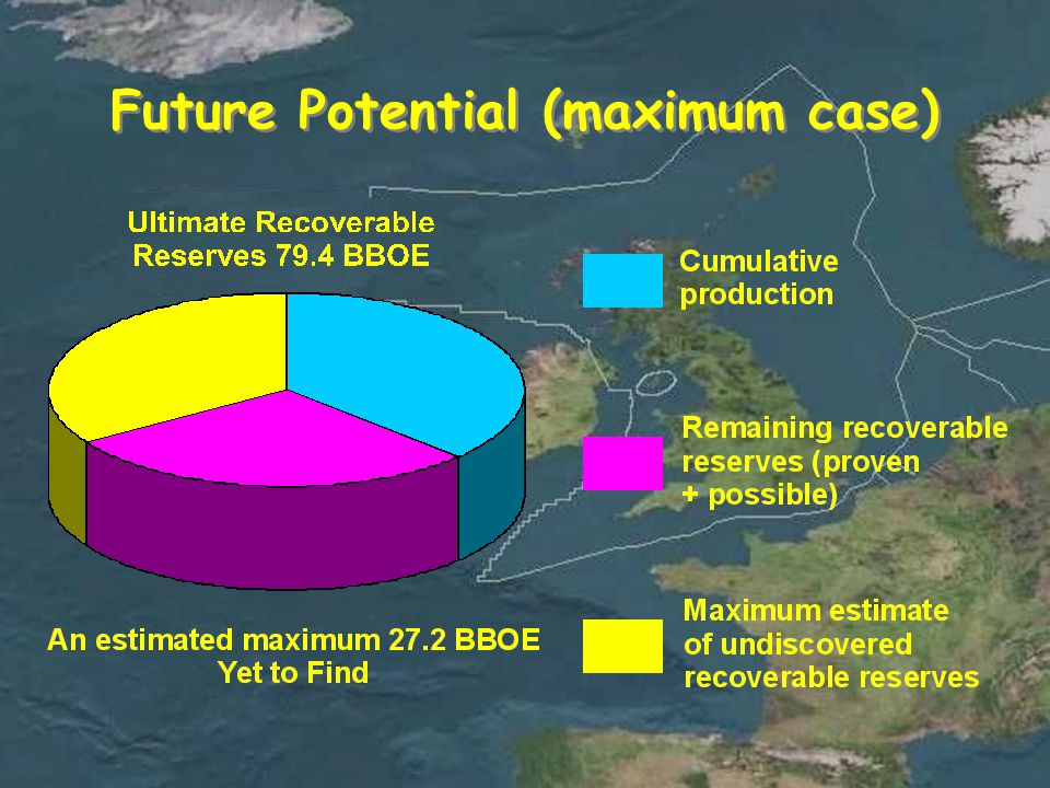 Future Potential (maximum case)