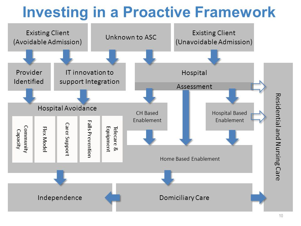 Investing in a Proactive Framework Existing Client (Avoidable Admission) Unknown to ASC Hospital Home Based Enablement Domiciliary Care Residential an