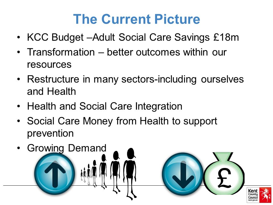 The Current Picture KCC Budget –Adult Social Care Savings £18m Transformation – better outcomes within our resources Restructure in many sectors-including ourselves and Health Health and Social Care Integration Social Care Money from Health to support prevention Growing Demand
