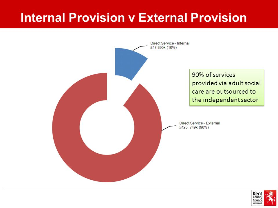 90% of services provided via adult social care are outsourced to the independent sector Internal Provision v External Provision