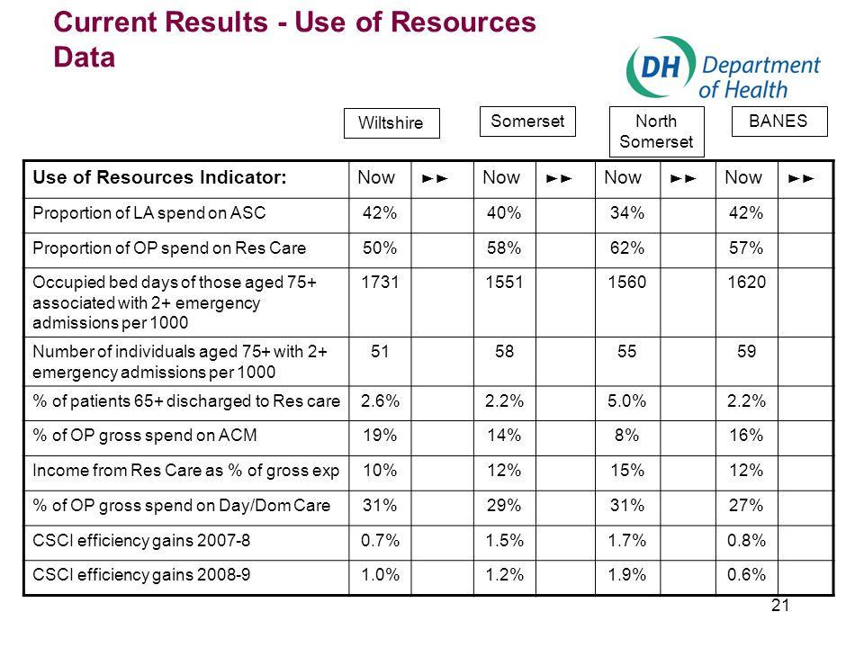 21 Current Results - Use of Resources Data Use of Resources Indicator:Now ►► Now ►► Now ►► Now ►► Proportion of LA spend on ASC42%40%34%42% Proportion of OP spend on Res Care50%58%62%57% Occupied bed days of those aged 75+ associated with 2+ emergency admissions per 1000 1731155115601620 Number of individuals aged 75+ with 2+ emergency admissions per 1000 51585559 % of patients 65+ discharged to Res care2.6%2.2%5.0%2.2% % of OP gross spend on ACM19%14%8%16% Income from Res Care as % of gross exp10%12%15%12% % of OP gross spend on Day/Dom Care31%29%31%27% CSCI efficiency gains 2007-80.7%1.5%1.7%0.8% CSCI efficiency gains 2008-91.0%1.2%1.9%0.6% Wiltshire SomersetNorth Somerset BANES