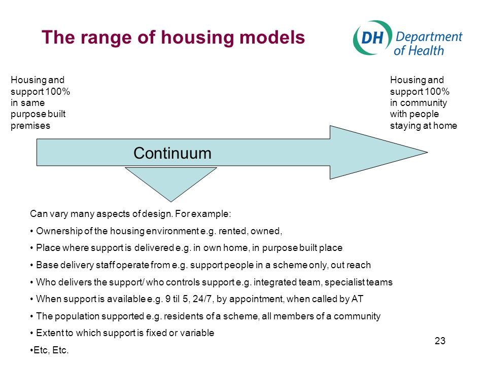 23 The range of housing models Continuum Housing and support 100% in same purpose built premises Housing and support 100% in community with people staying at home Can vary many aspects of design.