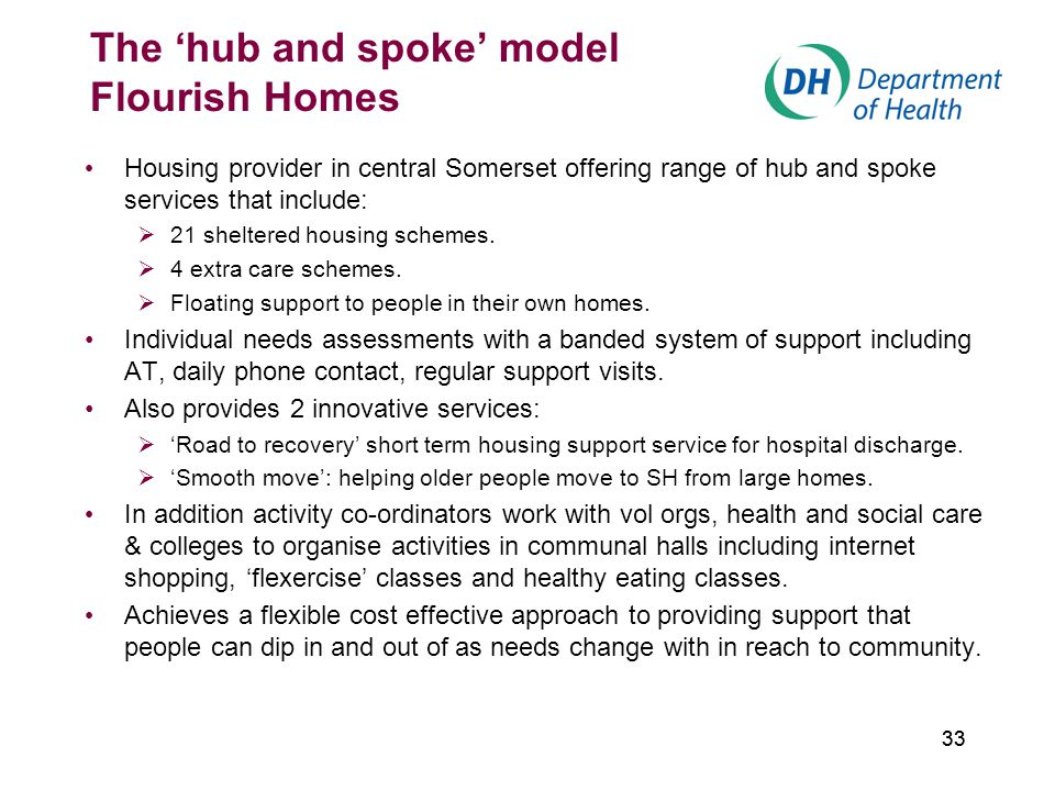 33 The 'hub and spoke' model Flourish Homes Housing provider in central Somerset offering range of hub and spoke services that include:  21 sheltered