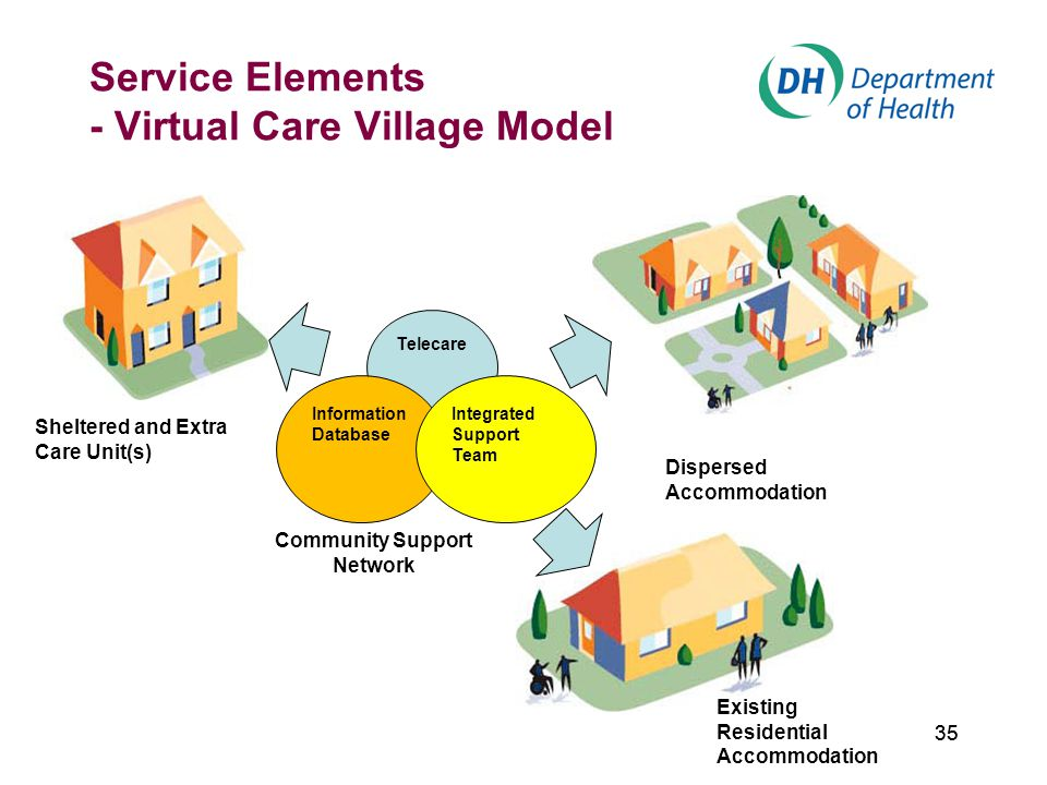35 Service Elements - Virtual Care Village Model 35 Telecare Information Database Integrated Support Team Sheltered and Extra Care Unit(s) Dispersed Accommodation Existing Residential Accommodation Community Support Network