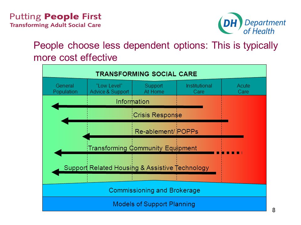 8 People choose less dependent options: This is typically more cost effective Models of Support Planning Commissioning and Brokerage General Populatio