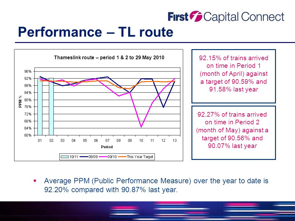 Performance – TL route  Average PPM (Public Performance Measure) over the year to date is 92.20% compared with 90.87% last year.