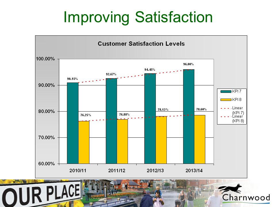 Improving Satisfaction