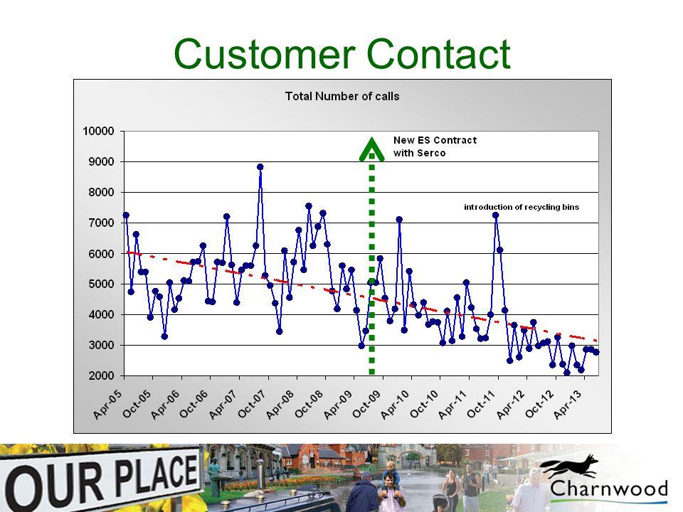 Customer Complaints 2005-2009 vs 2009-13