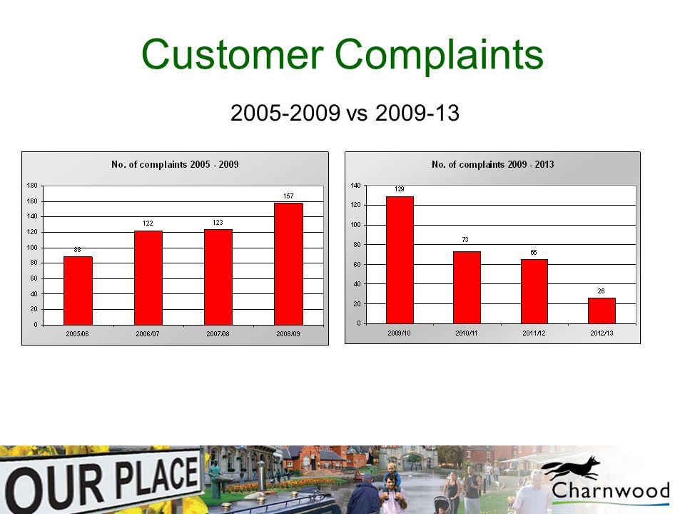 Customer Complaints 2005-2009 vs 2009-13