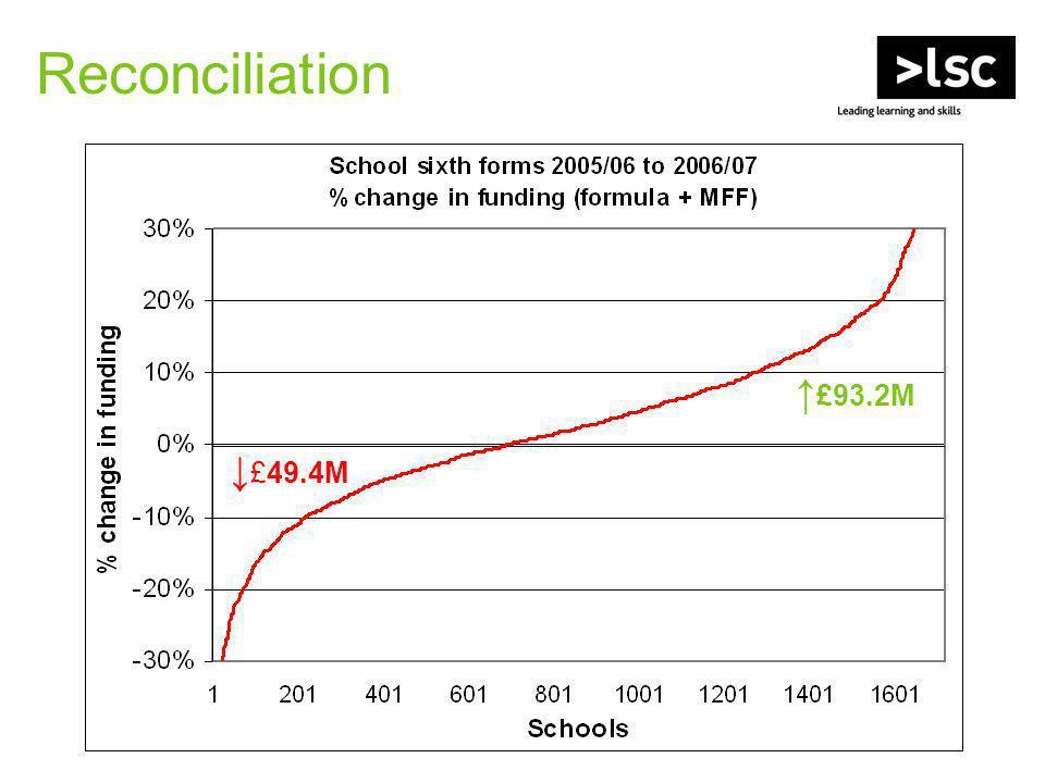Reconciliation ↑ £93.2M ↓ £49.4M