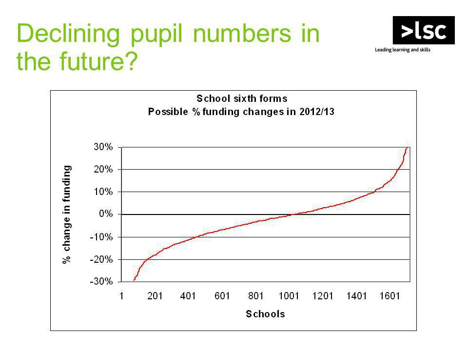 Declining pupil numbers in the future