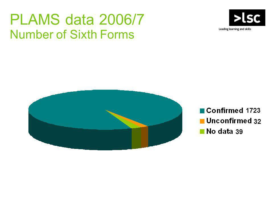 PLAMS data 2006/7 Number of Sixth Forms 1723 32 39
