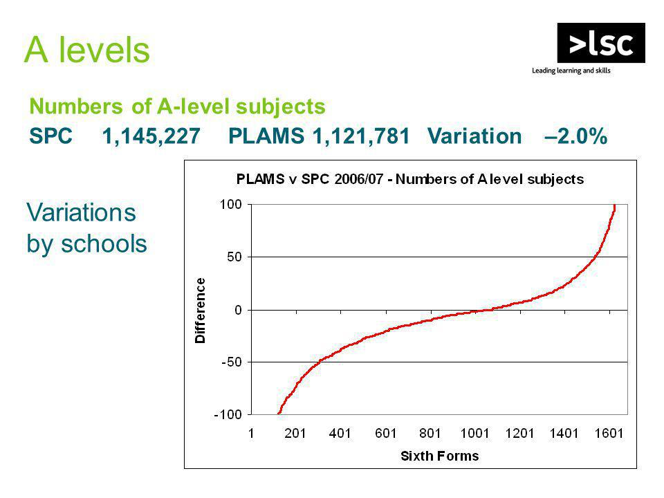 A levels Variations by schools Numbers of A-level subjects SPC 1,145,227 PLAMS 1,121,781 Variation –2.0%