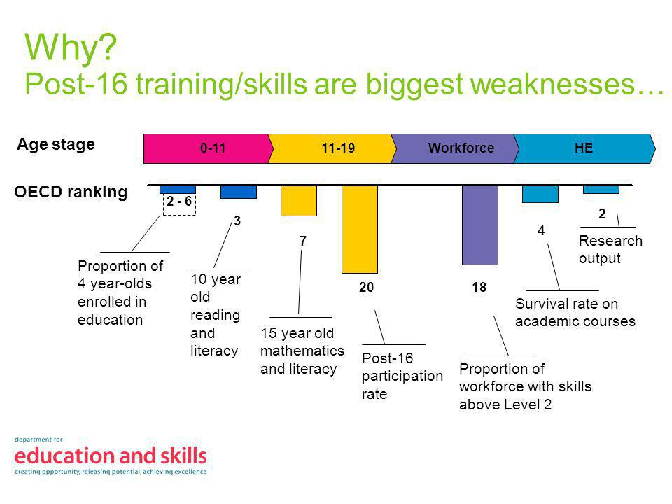 Why? Post-16 training/skills are biggest weaknesses… Age stage 0-11 11-19WorkforceHE OECD ranking Post-16 participation rate Proportion of workforce w