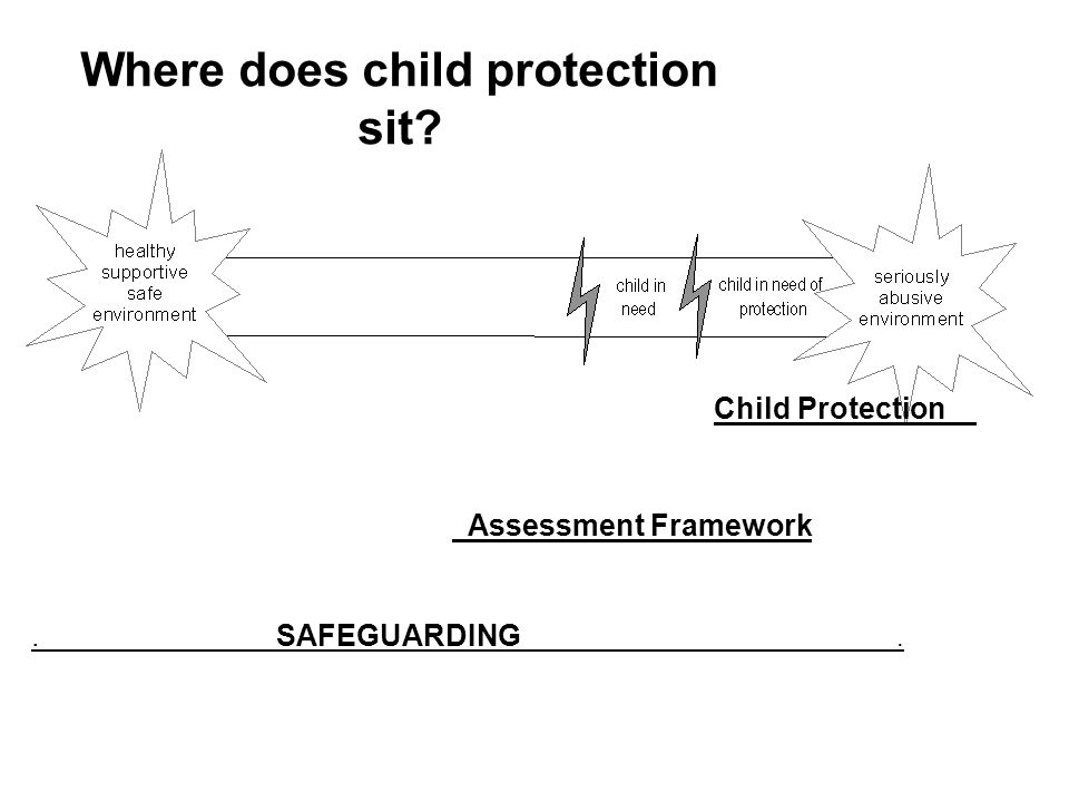 Where does child protection sit? Child Protection Assessment Framework. SAFEGUARDING.