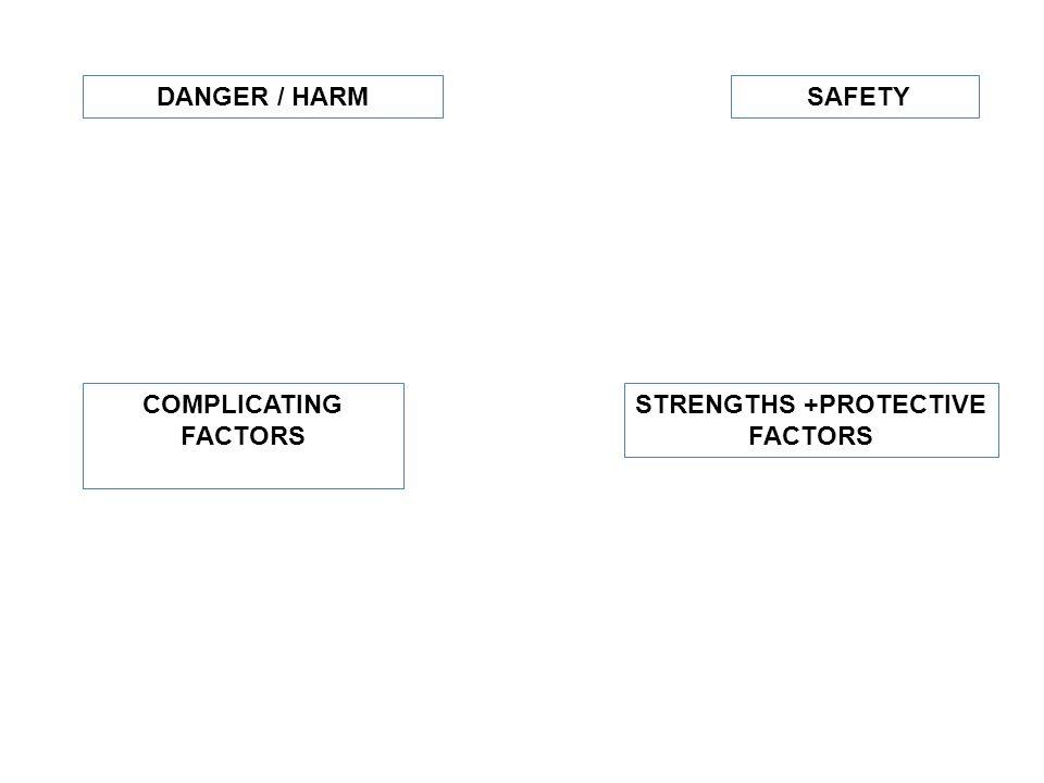 DANGER / HARM COMPLICATING FACTORS SAFETY STRENGTHS +PROTECTIVE FACTORS