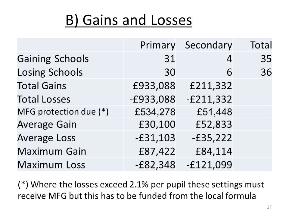 B) Gains and Losses (*) Where the losses exceed 2.1% per pupil these settings must receive MFG but this has to be funded from the local formula 27