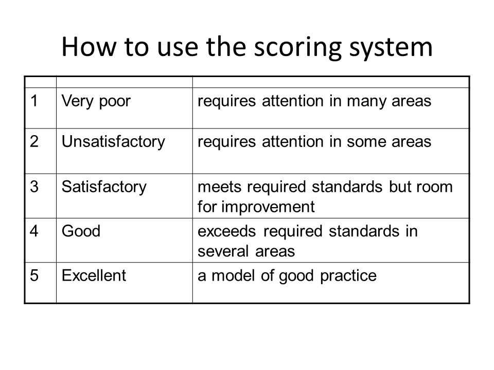 How to use the scoring system 1Very poorrequires attention in many areas 2Unsatisfactoryrequires attention in some areas 3Satisfactorymeets required standards but room for improvement 4Goodexceeds required standards in several areas 5Excellenta model of good practice