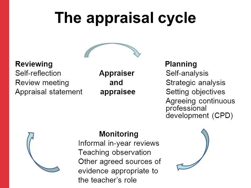 The appraisal cycle Reviewing Planning Self-reflection AppraiserSelf-analysis Review meeting andStrategic analysis Appraisal statement appraiseeSettin
