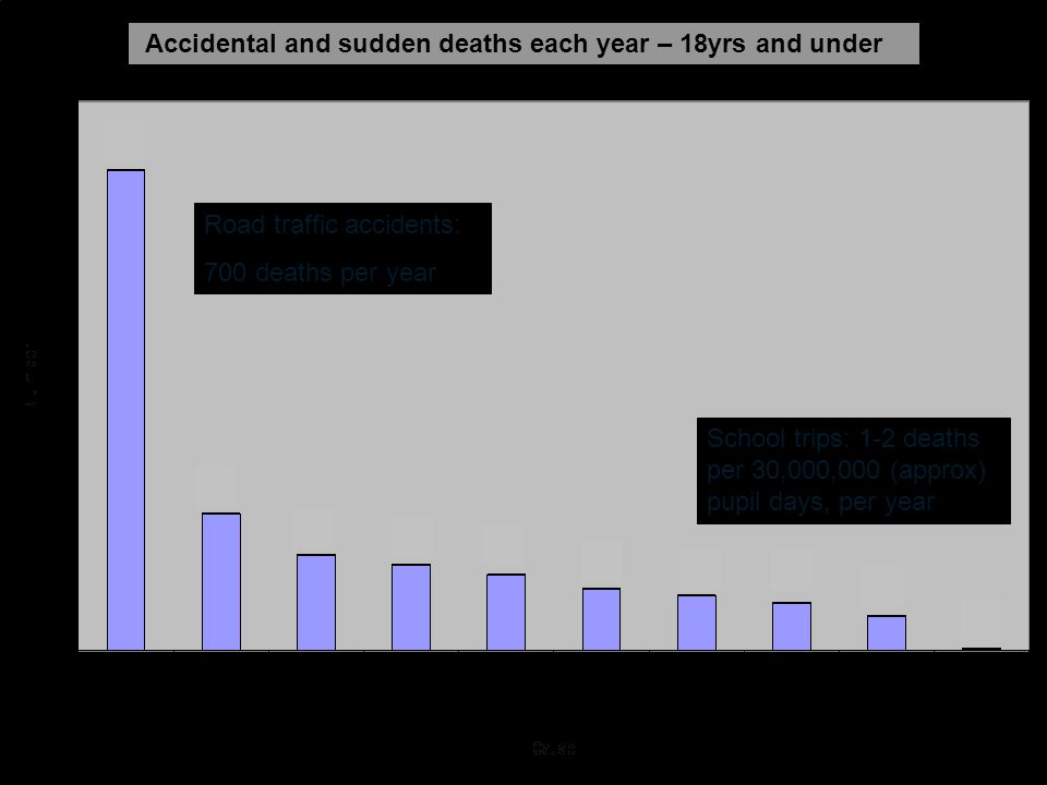 School trips: 1-2 deaths per 30,000,000 (approx) pupil days, per year Road traffic accidents: 700 deaths per year Accidental and sudden deaths each year – 18yrs and under