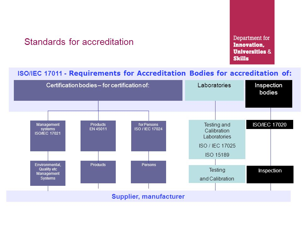 UKAS MoU appendix APPENDIX 1 The following are the activities for which UKAS is recognised by the Secretary of State as the sole national body under the terms of the memorandum: The accreditation to the International Standard ISO/IEC 17025 of laboratories carrying out tests and/or calibrations, including sampling; The accreditation of medical laboratories to ISO 15189; The accreditation of reference material producers to ISO Guide 34; The accreditation of providers of proficiency testing schemes to ISO/IEC Guide 43-1.