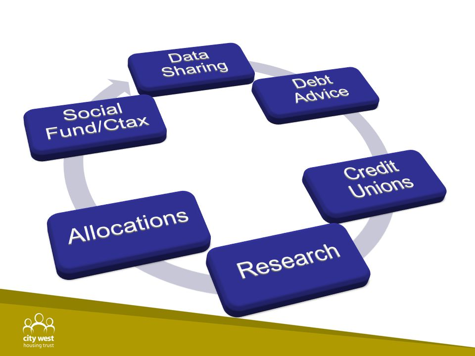 Data Sharing Aim To be able to obtain data which will allow us to target our efforts on customers where it will impact most.