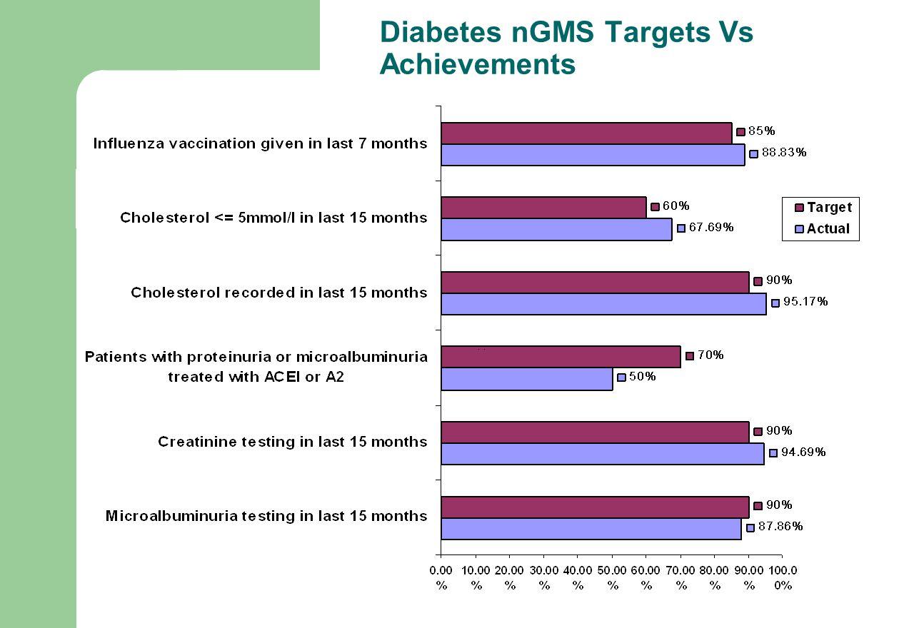 Diabetes nGMS Targets Vs Achievements