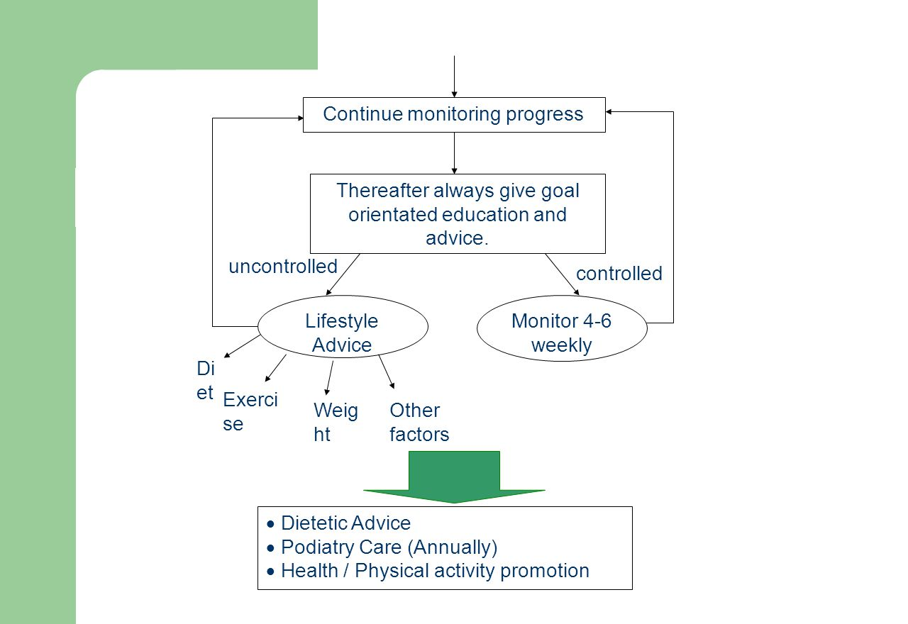 Thereafter always give goal orientated education and advice. Continue monitoring progress Lifestyle Advice Monitor 4-6 weekly Exerci se Di et Weig ht