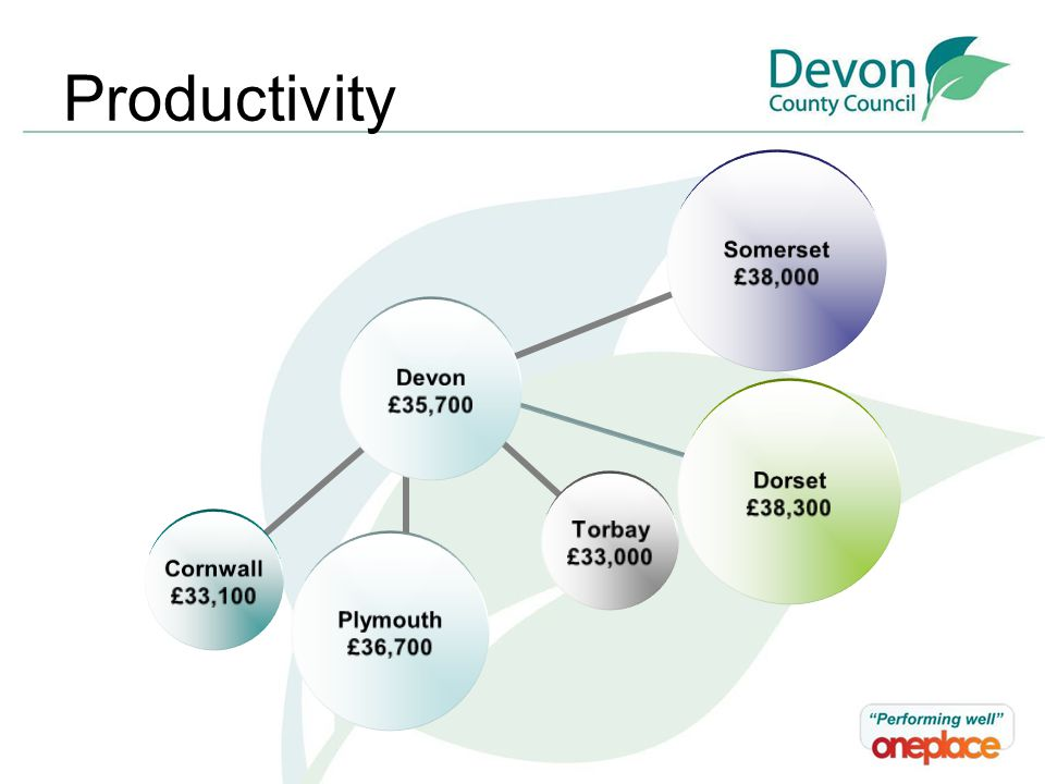 Productivity Plymouth £36,700