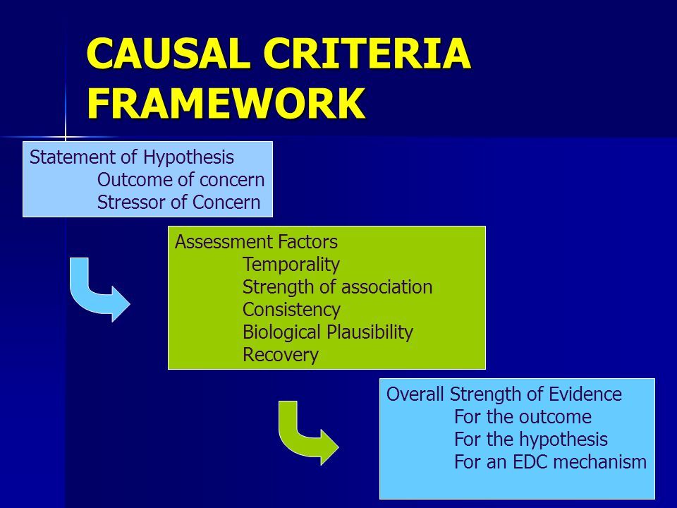 CAUSAL CRITERIA FRAMEWORK Statement of Hypothesis Outcome of concern Stressor of Concern Assessment Factors Temporality Strength of association Consistency Biological Plausibility Recovery Overall Strength of Evidence For the outcome For the hypothesis For an EDC mechanism