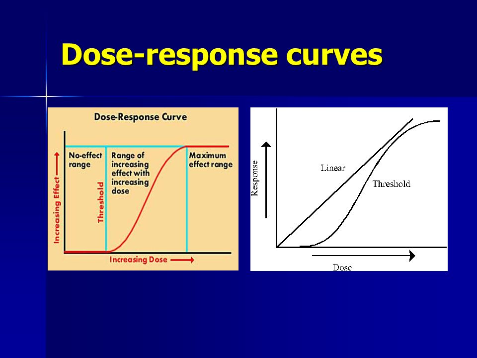 Dose-response curves