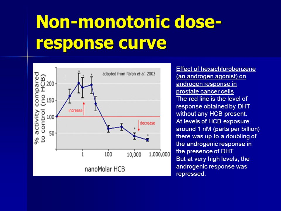 Non-monotonic dose- response curve Effect of hexachlorobenzene (an androgen agonist) on androgen response in prostate cancer cells The red line is the level of response obtained by DHT without any HCB present.