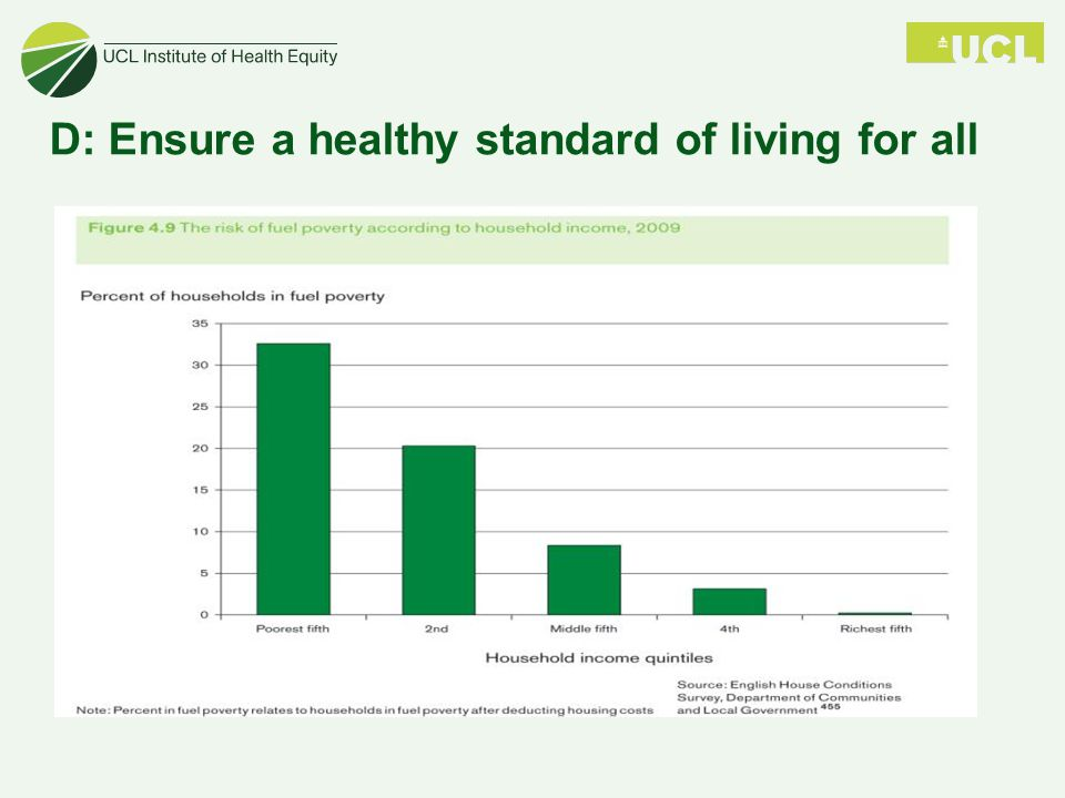 D: Ensure a healthy standard of living for all
