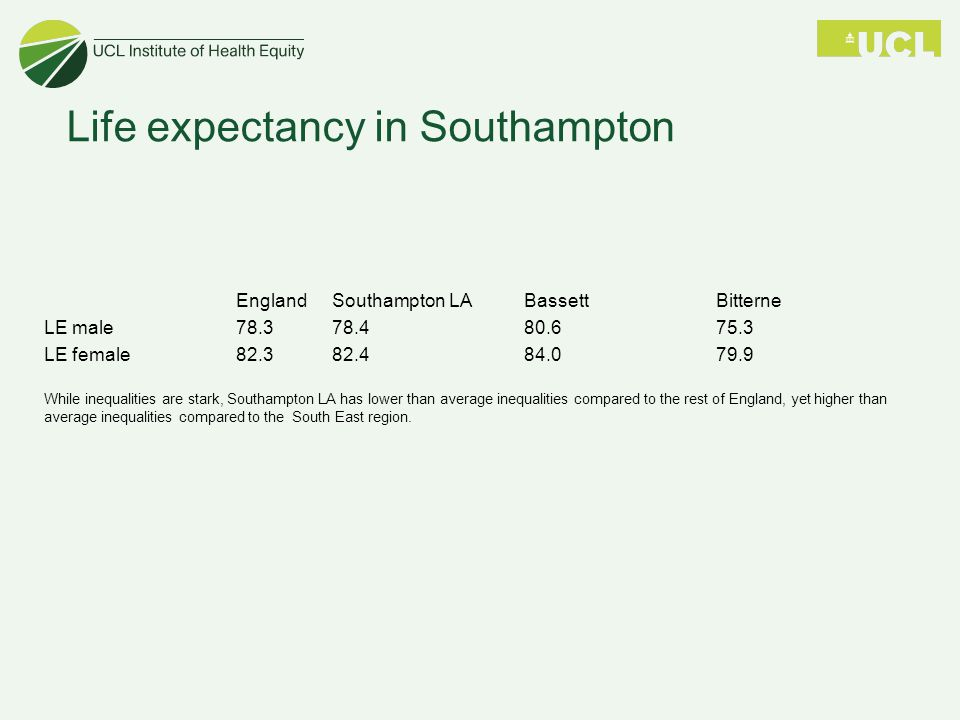 England Southampton LABassettBitterne LE male78.378.480.675.3 LE female82.382.484.079.9 While inequalities are stark, Southampton LA has lower than average inequalities compared to the rest of England, yet higher than average inequalities compared to the South East region.
