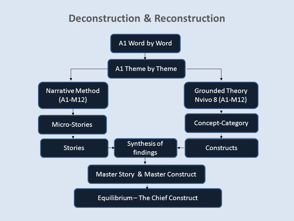 Deconstruction & Reconstruction A1 Word by Word Equilibrium – The Chief Construct Master Story & Master Construct Concept-Category Micro-Stories Grounded Theory Nvivo 8 (A1-M12) Narrative Method (A1-M12) A1 Theme by Theme StoriesConstructs Synthesis of findings